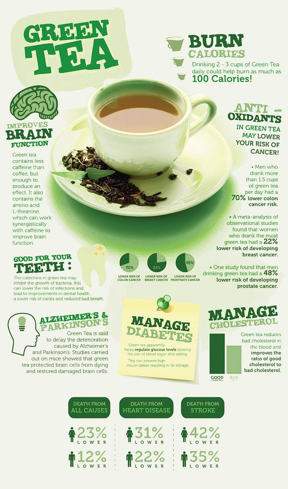 best time to drink green tea