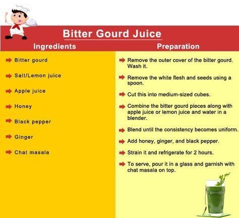 Bitter Gourd Juice Recipe