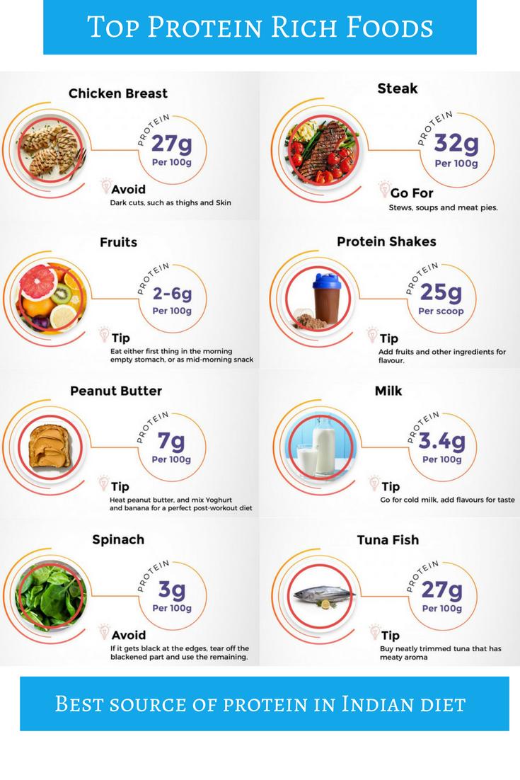 Best Indian protein rich food